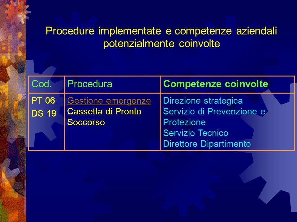 Cod.ProceduraCompetenze coinvolte PT 06 DS 19 Gestione emergenze Cassetta di Pronto Soccorso Direzione strategica Servizio di Prevenzione e Protezione Servizio Tecnico Direttore Dipartimento Procedure implementate e competenze aziendali potenzialmente coinvolte