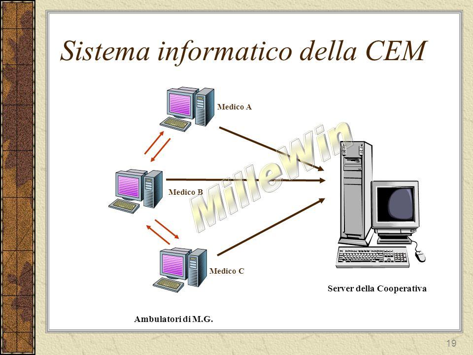 19 Sistema informatico della CEM Server della Cooperativa Ambulatori di M.G.