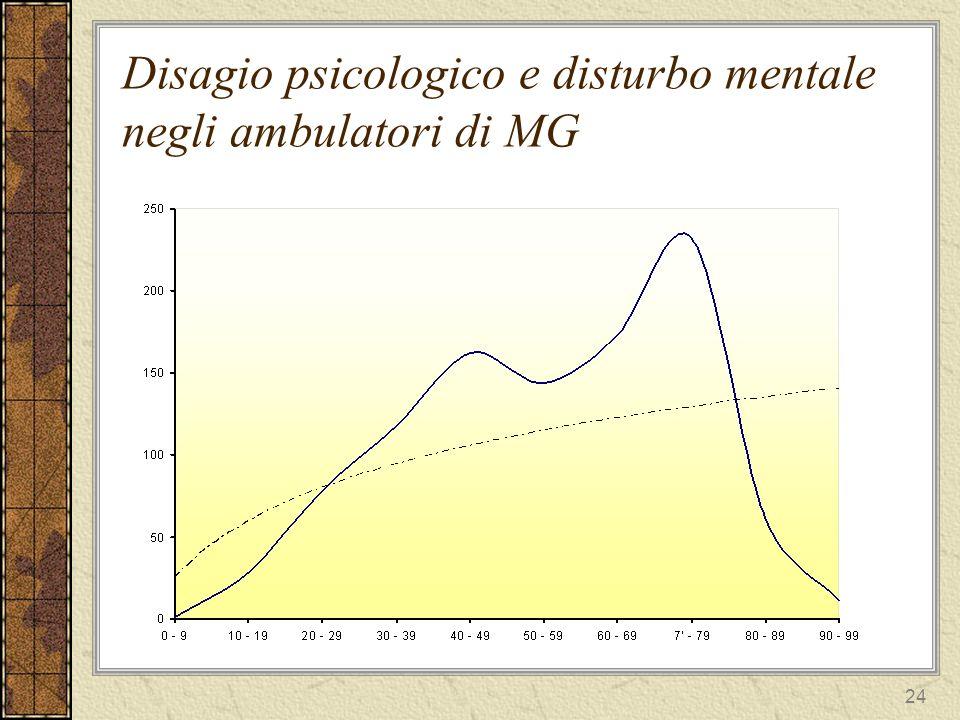 24 Disagio psicologico e disturbo mentale negli ambulatori di MG