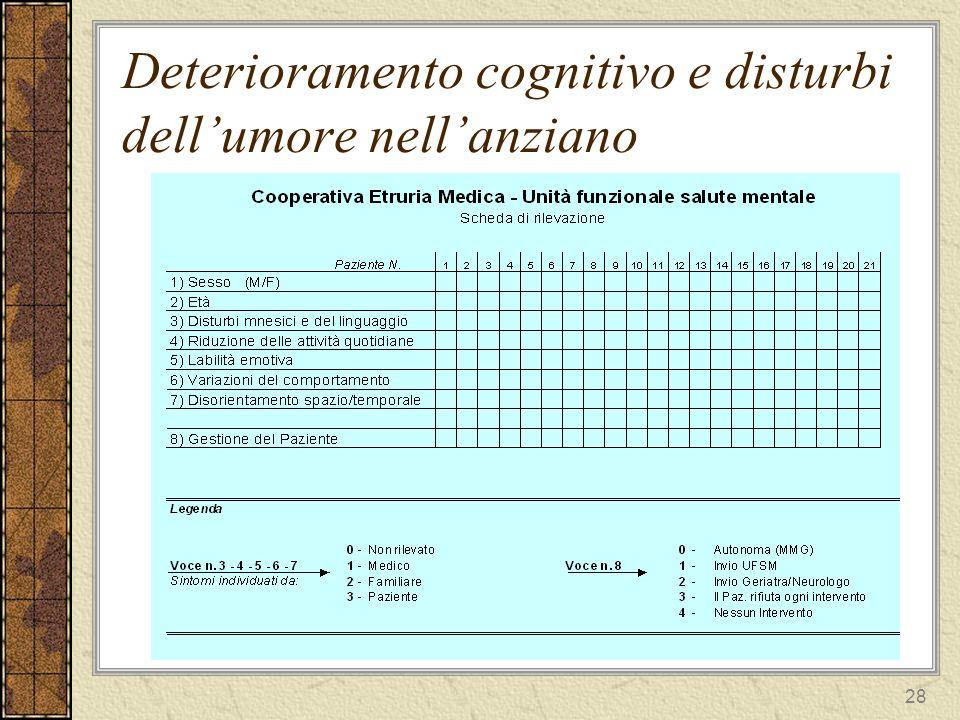 28 Deterioramento cognitivo e disturbi dellumore nellanziano