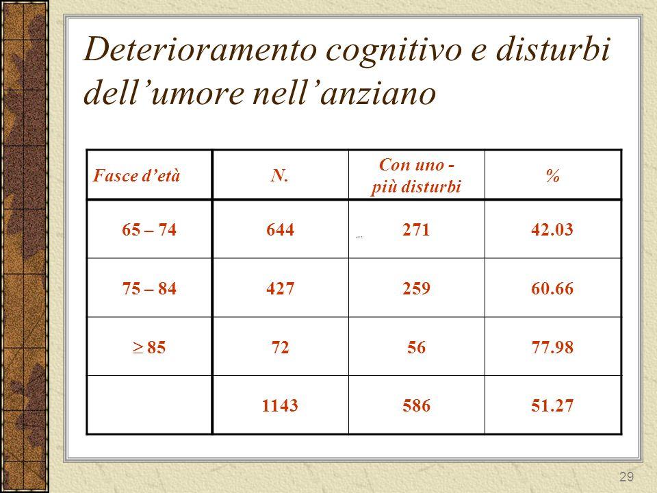 29 Deterioramento cognitivo e disturbi dellumore nellanziano 628 Fasce detàN.
