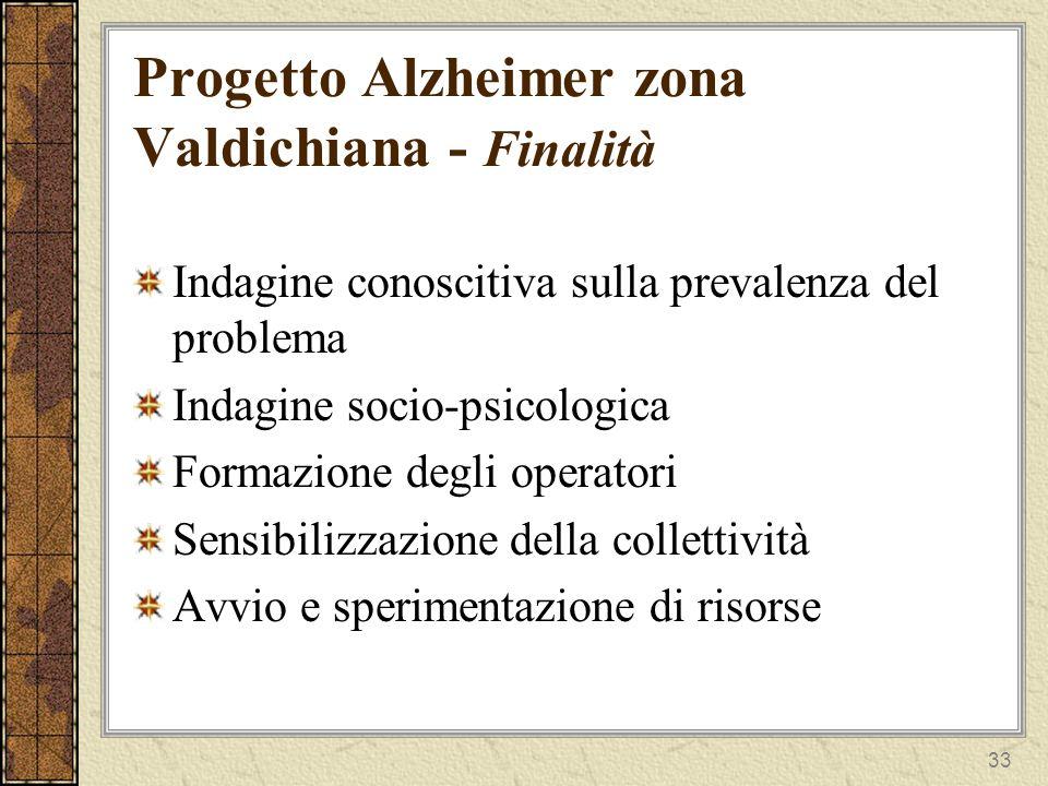 33 Progetto Alzheimer zona Valdichiana - Finalità Indagine conoscitiva sulla prevalenza del problema Indagine socio-psicologica Formazione degli operatori Sensibilizzazione della collettività Avvio e sperimentazione di risorse