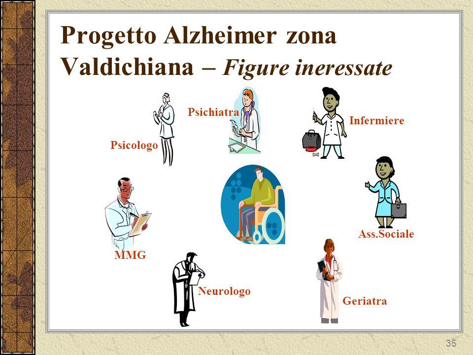 35 Progetto Alzheimer zona Valdichiana – Figure ineressate MMG Psicologo Psichiatra Infermiere Ass.Sociale Geriatra Neurologo