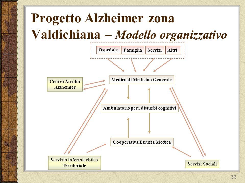 36 Progetto Alzheimer zona Valdichiana – Modello organizzativo Ospedale FamigliaServiziAltri Medico di Medicina Generale Ambulatorio per i disturbi cognitivi Centro Ascolto Alzheimer Servizi Sociali Servizio infermieristico Territoriale Cooperativa Etruria Medica