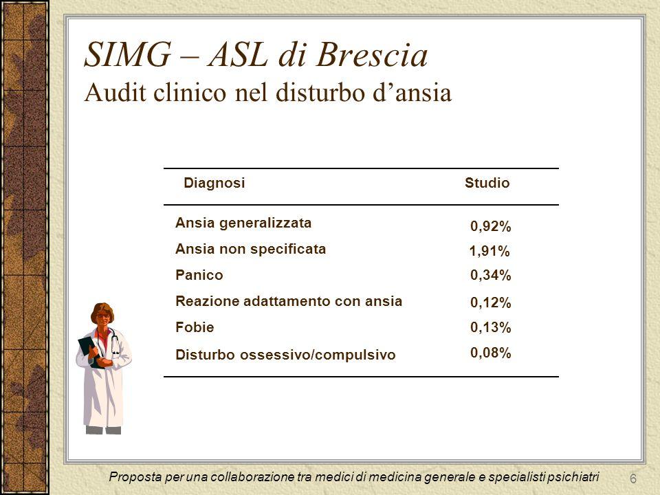 6 SIMG – ASL di Brescia Audit clinico nel disturbo dansia DiagnosiStudio Ansia generalizzata Ansia non specificata Panico Reazione adattamento con ansia Fobie Disturbo ossessivo/compulsivo 0,92% 1,91% 0,34% 0,12% 0,13% 0,08% Proposta per una collaborazione tra medici di medicina generale e specialisti psichiatri
