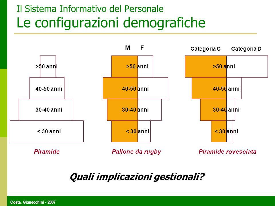 Costa, Gianecchini - 2007 Il Sistema Informativo del Personale Le configurazioni demografiche PiramidePallone da rugbyPiramide rovesciata < 30 anni 30