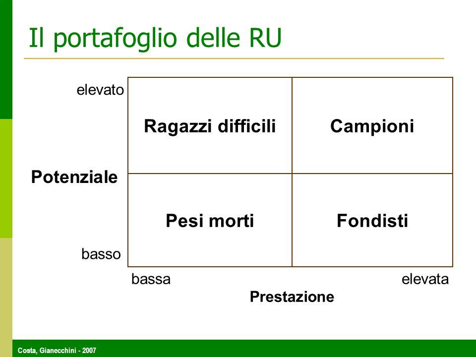 Costa, Gianecchini - 2007 Il portafoglio delle RU FondistiPesi morti CampioniRagazzi difficili elevato basso bassaelevata Potenziale Prestazione