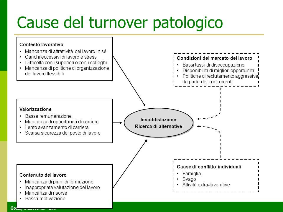 Costa, Gianecchini - 2007 Cause del turnover patologico Contesto lavorativo Mancanza di attrattività del lavoro in sé Carichi eccessivi di lavoro e st