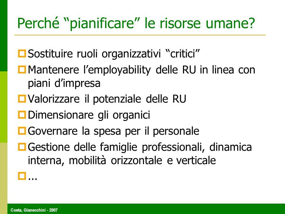 Costa, Gianecchini - 2007 Perché pianificare le risorse umane? Sostituire ruoli organizzativi critici Mantenere lemployability delle RU in linea con p