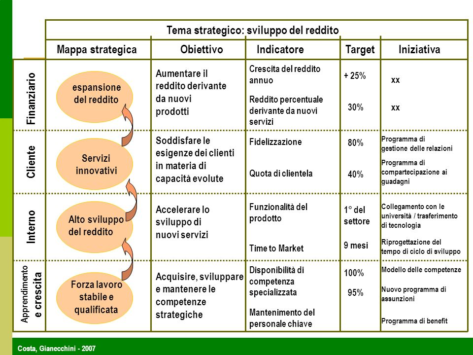 Costa, Gianecchini - 2007 Tema strategico: sviluppo del reddito Mappa strategicaObiettivoIndicatoreTargetIniziativa Finanziario Cliente Interno Apprendimento e crescita Forza lavoro stabile e qualificata Alto sviluppo del reddito Servizi innovativi espansione del reddito Aumentare il reddito derivante da nuovi prodotti Soddisfare le esigenze dei clienti in materia di capacità evolute Accelerare lo sviluppo di nuovi servizi Acquisire, sviluppare e mantenere le competenze strategiche Crescita del reddito annuo Reddito percentuale derivante da nuovi servizi Fidelizzazione Quota di clientela Funzionalità del prodotto Time to Market Disponibilità di competenza specializzata Mantenimento del personale chiave + 25% 30% 80% 40% 1° del settore 9 mesi 100% 95% Programma di gestione delle relazioni Programma di compartecipazione ai guadagni Collegamento con le università / trasferimento di tecnologia Riprogettazione del tempo di ciclo di sviluppo Modello delle competenze Nuovo programma di assunzioni Programma di benefit xx