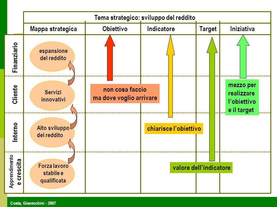 Costa, Gianecchini - 2007 Tema strategico: sviluppo del reddito Mappa strategicaObiettivoIndicatoreTargetIniziativa Finanziario Cliente Interno Apprendimento e crescita Forza lavoro stabile e qualificata Alto sviluppo del reddito Servizi innovativi espansione del reddito non cosa faccio ma dove voglio arrivare chiarisce lobiettivo valore dellindicatore mezzo per realizzare lobiettivo e il target