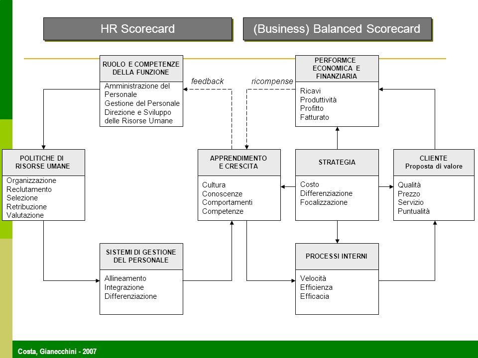 Costa, Gianecchini - 2007 Organizzazione Reclutamento Selezione Retribuzione Valutazione Amministrazione del Personale Gestione del Personale Direzion