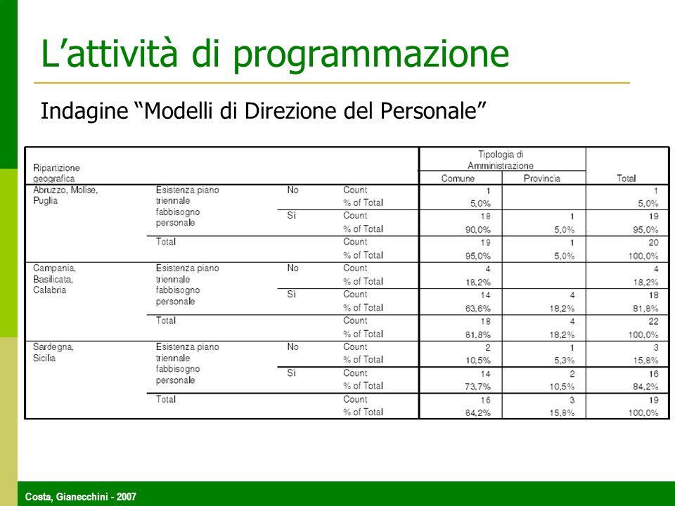 Costa, Gianecchini - 2007 Lattività di programmazione Indagine Modelli di Direzione del Personale