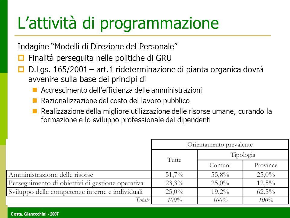 Costa, Gianecchini - 2007 Lattività di programmazione Indagine Modelli di Direzione del Personale Finalità perseguita nelle politiche di GRU D.Lgs. 16