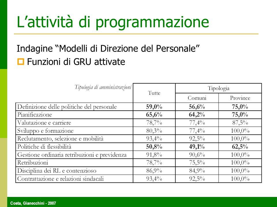 Costa, Gianecchini - 2007 Lattività di programmazione Indagine Modelli di Direzione del Personale Funzioni di GRU attivate