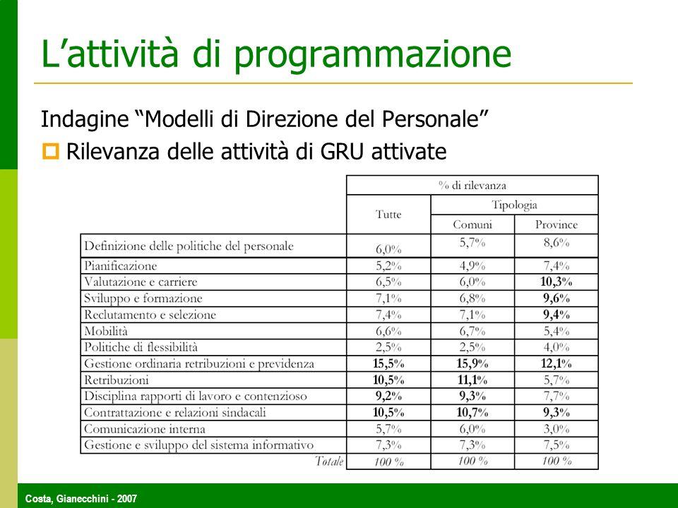 Costa, Gianecchini - 2007 Lattività di programmazione Indagine Modelli di Direzione del Personale Rilevanza delle attività di GRU attivate