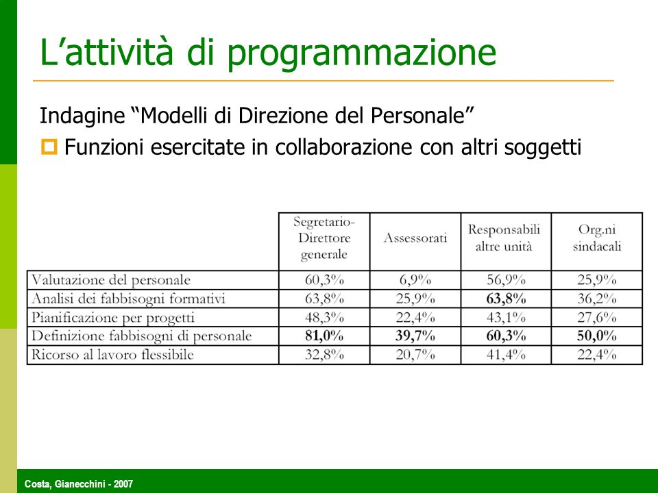 Costa, Gianecchini - 2007 Lattività di programmazione Indagine Modelli di Direzione del Personale Funzioni esercitate in collaborazione con altri sogg
