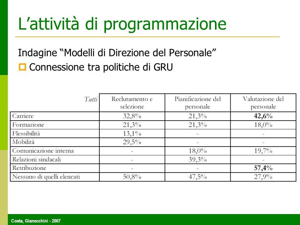Costa, Gianecchini - 2007 Lattività di programmazione Indagine Modelli di Direzione del Personale Connessione tra politiche di GRU