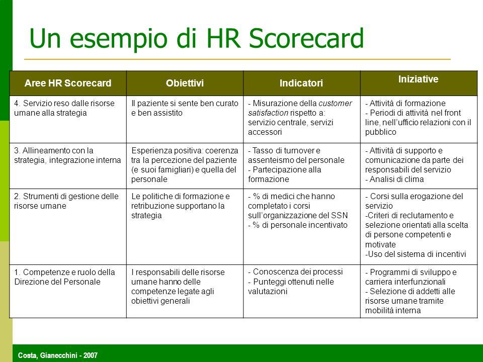 Costa, Gianecchini - 2007 Un esempio di HR Scorecard Aree HR ScorecardObiettiviIndicatori Iniziative 4. Servizio reso dalle risorse umane alla strateg