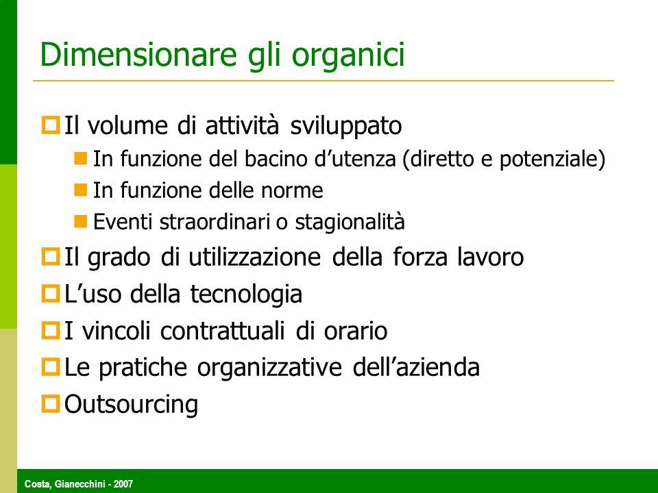 Costa, Gianecchini - 2007 Dimensionare gli organici Il volume di attività sviluppato In funzione del bacino dutenza (diretto e potenziale) In funzione