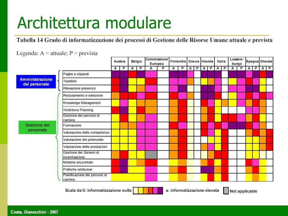 Costa, Gianecchini - 2007 Architettura modulare