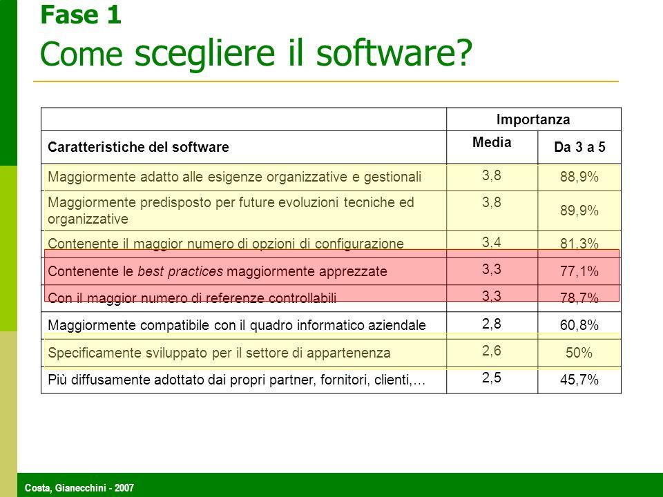 Costa, Gianecchini - 2007 Fase 1 Come scegliere il software? Importanza Caratteristiche del software Media Da 3 a 5 Maggiormente adatto alle esigenze