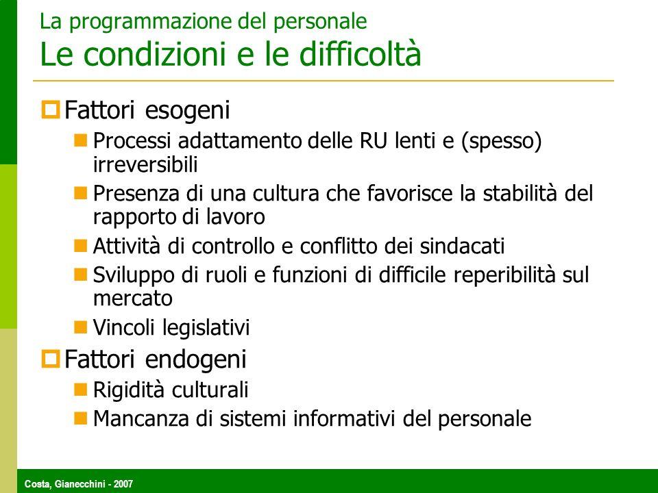Costa, Gianecchini - 2007 La programmazione del personale Le condizioni e le difficoltà Fattori esogeni Processi adattamento delle RU lenti e (spesso)