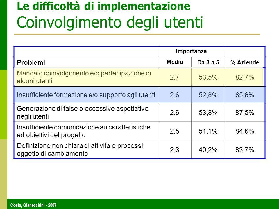 Costa, Gianecchini - 2007 Le difficoltà di implementazione Coinvolgimento degli utenti Importanza Problemi Media Da 3 a 5% Aziende Mancato coinvolgimento e/o partecipazione di alcuni utenti 2,753,5%82,7% Insufficiente formazione e/o supporto agli utenti2,652,8%85,6% Generazione di false o eccessive aspettative negli utenti 2,653,8%87,5% Insufficiente comunicazione su caratteristiche ed obiettivi del progetto 2,551,1%84,6% Definizione non chiara di attività e processi oggetto di cambiamento 2,340,2%83,7%