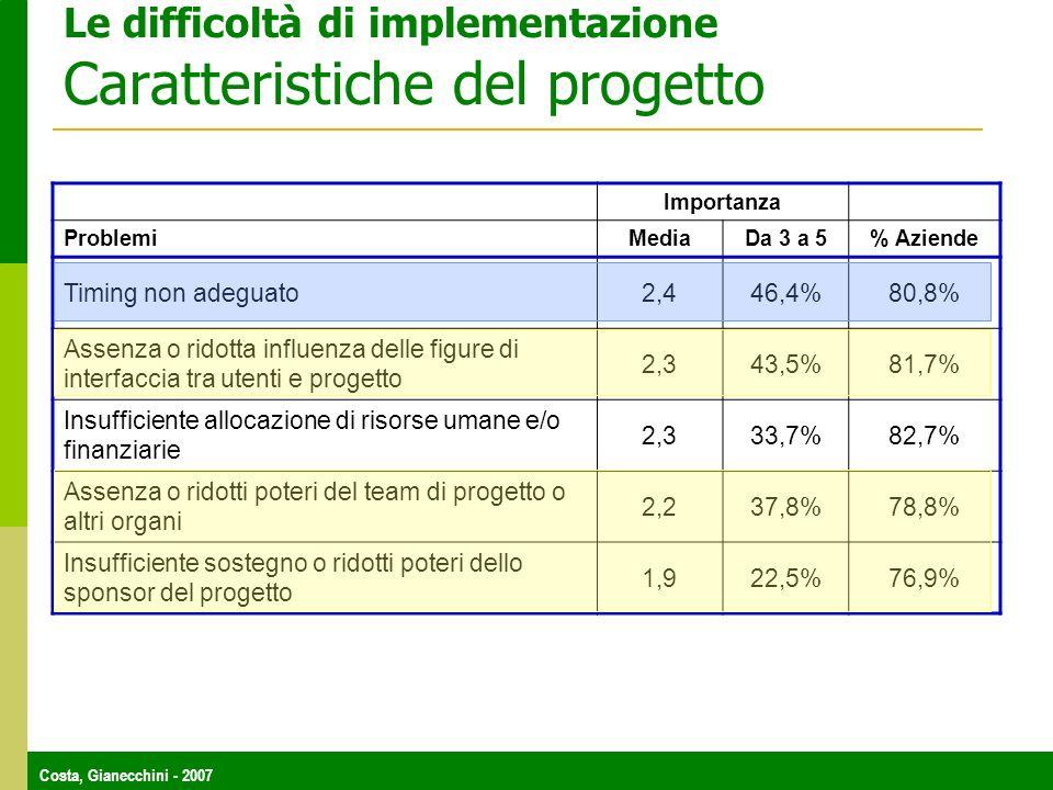 Costa, Gianecchini - 2007 Le difficoltà di implementazione Caratteristiche del progetto Importanza Problemi Media Da 3 a 5% Aziende Timing non adeguat