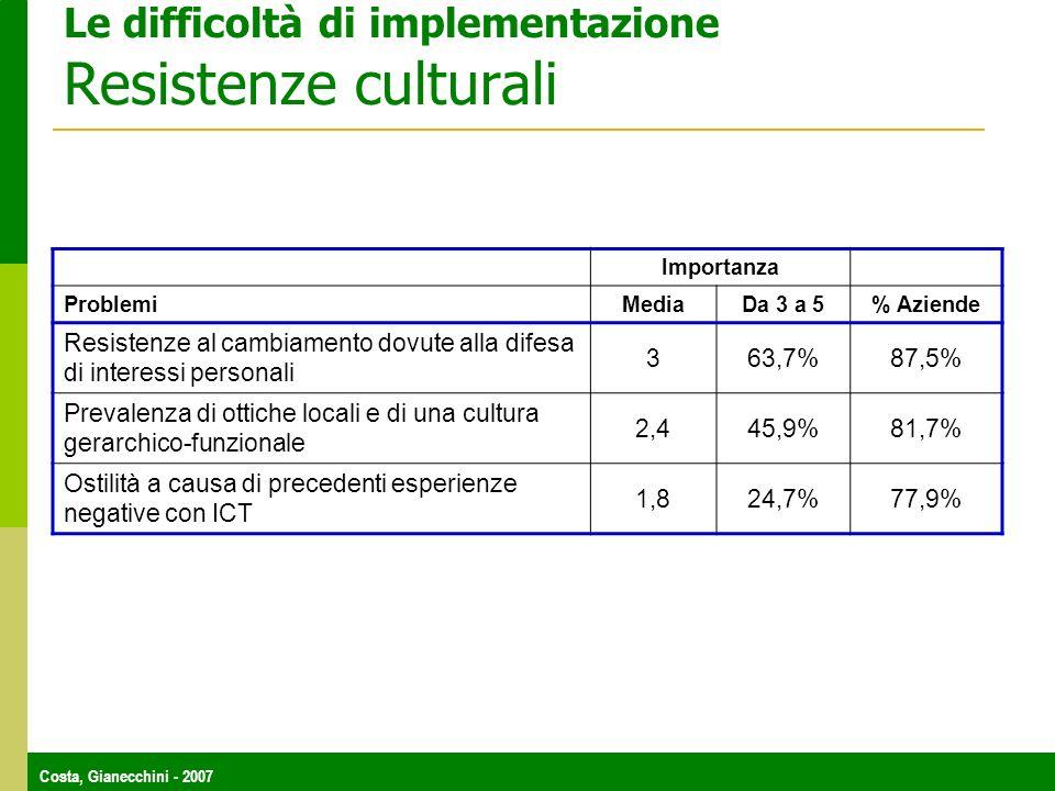 Costa, Gianecchini - 2007 Le difficoltà di implementazione Resistenze culturali Importanza Problemi Media Da 3 a 5% Aziende Resistenze al cambiamento dovute alla difesa di interessi personali 363,7%87,5% Prevalenza di ottiche locali e di una cultura gerarchico-funzionale 2,445,9%81,7% Ostilità a causa di precedenti esperienze negative con ICT 1,824,7%77,9%