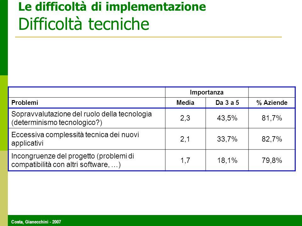 Costa, Gianecchini - 2007 Le difficoltà di implementazione Difficoltà tecniche Importanza Problemi Media Da 3 a 5% Aziende Sopravvalutazione del ruolo della tecnologia (determinismo tecnologico?) 2,343,5%81,7% Eccessiva complessità tecnica dei nuovi applicativi 2,133,7%82,7% Incongruenze del progetto (problemi di compatibilità con altri software, …) 1,718,1%79,8%