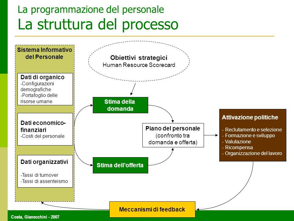 Costa, Gianecchini - 2007 La programmazione del personale La struttura del processo Sistema Informativo del Personale Dati di organico -Configurazioni
