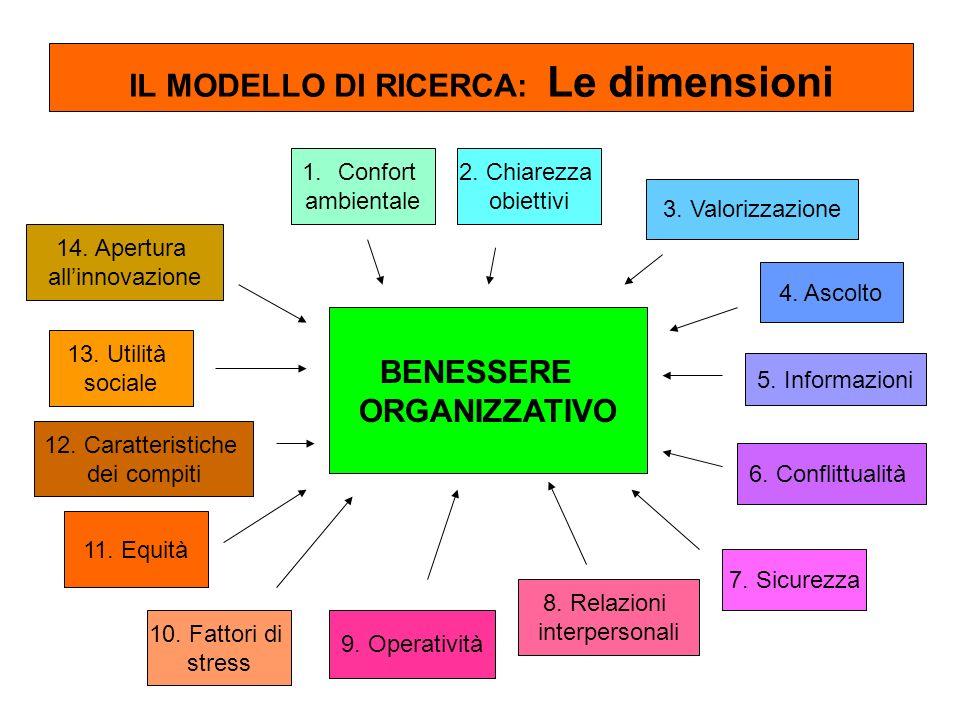 IL MODELLO DI RICERCA: Le dimensioni 1.Confort ambientale 2. Chiarezza obiettivi 3. Valorizzazione 4. Ascolto 5. Informazioni 6. Conflittualità 7. Sic