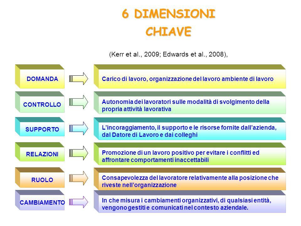 In che misura i cambiamenti organizzativi, di qualsiasi entità, vengono gestiti e comunicati nel contesto aziendale. Consapevolezza del lavoratore rel