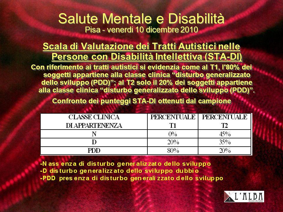 Salute Mentale e Disabilità Pisa - venerdi 10 dicembre 2010 Scala di Valutazione dei Tratti Autistici nelle Persone con Disabilità Intellettiva (STA-DI) Con riferimento ai tratti autistici si evidenzia come al T1, l 80% dei soggetti appartiene alla classe clinica disturbo generalizzato dello sviluppo (PDD); al T2 solo il 20% dei soggetti appartiene alla classe clinica disturbo generalizzato dello sviluppo (PDD).