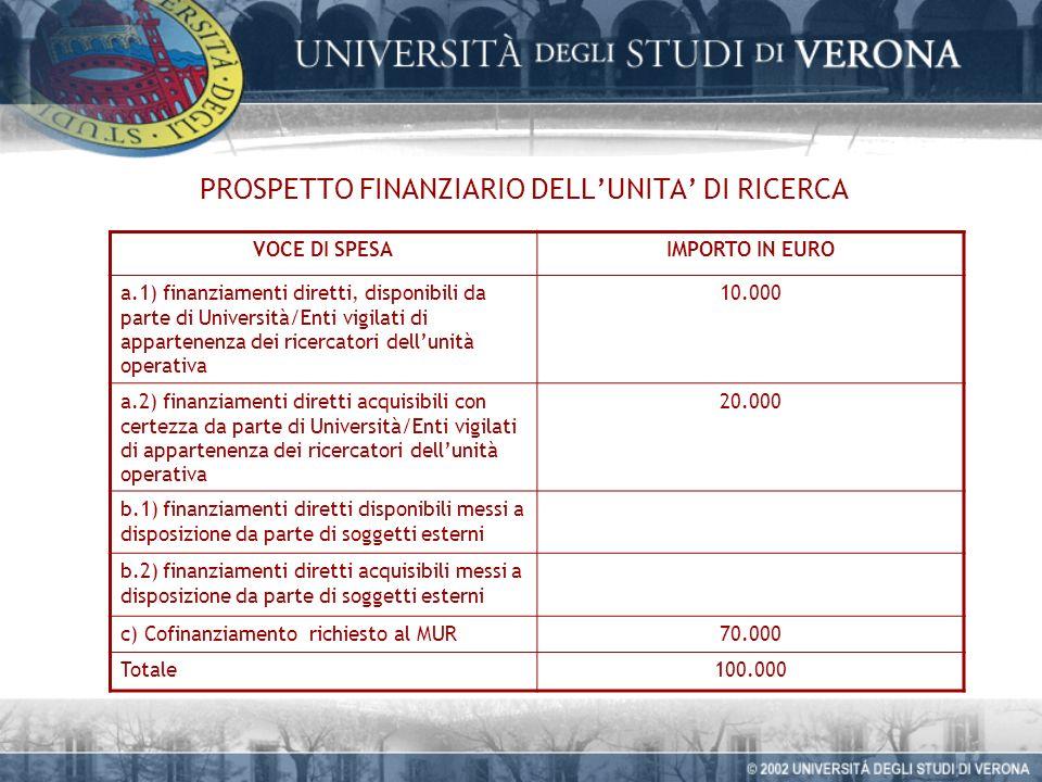 PROSPETTO FINANZIARIO DELLUNITA DI RICERCA VOCE DI SPESAIMPORTO IN EURO a.1) finanziamenti diretti, disponibili da parte di Università/Enti vigilati di appartenenza dei ricercatori dellunità operativa 10.000 a.2) finanziamenti diretti acquisibili con certezza da parte di Università/Enti vigilati di appartenenza dei ricercatori dellunità operativa 20.000 b.1) finanziamenti diretti disponibili messi a disposizione da parte di soggetti esterni b.2) finanziamenti diretti acquisibili messi a disposizione da parte di soggetti esterni c) Cofinanziamento richiesto al MUR70.000 Totale100.000