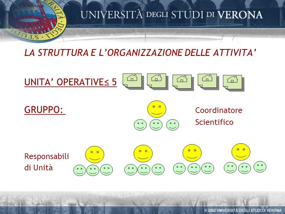 LA STRUTTURA E LORGANIZZAZIONE DELLE ATTIVITA UNITA OPERATIVE 5 GRUPPO: Coordinatore Scientifico Responsabili di Unità