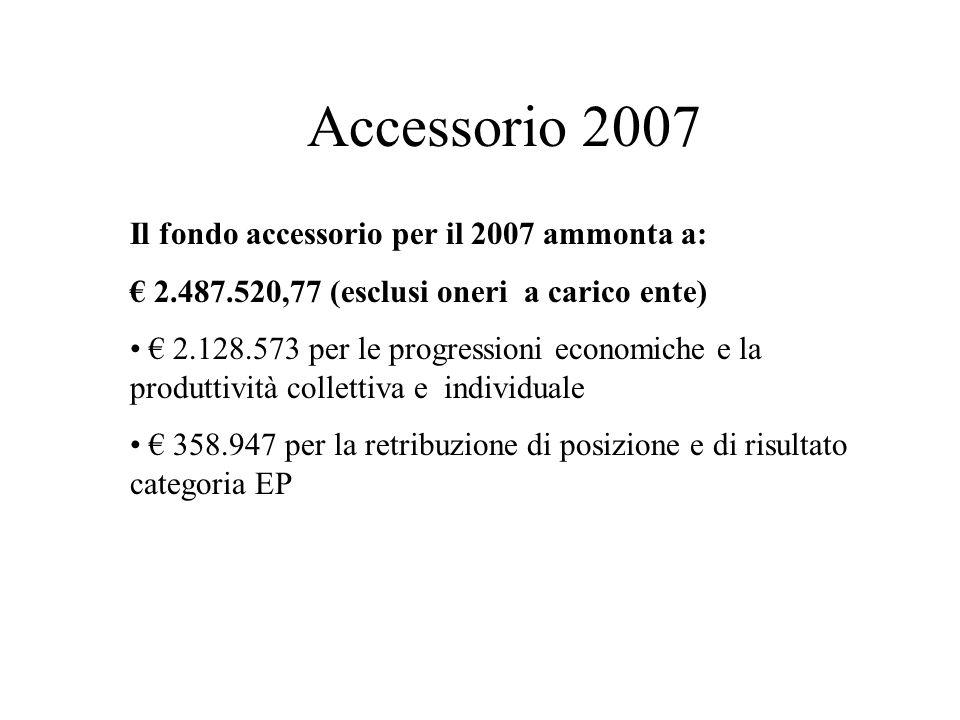 Il fondo accessorio per il 2007 ammonta a: 2.487.520,77 (esclusi oneri a carico ente) 2.128.573 per le progressioni economiche e la produttività collettiva e individuale 358.947 per la retribuzione di posizione e di risultato categoria EP Accessorio 2007