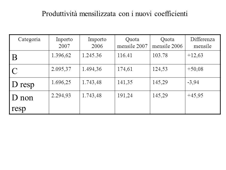 Produttività mensilizzata con i nuovi coefficienti CategoriaInporto 2007 Importo 2006 Quota mensile 2007 Quota mensile 2006 Differenza mensile B 1.396,621.245.36116.41103.78+12,63 C 2.095,371.494,36174,61124,53+50,08 D resp 1.696,251.743,48141,35145,29-3,94 D non resp 2.294,931.743,48191,24145,29+45,95