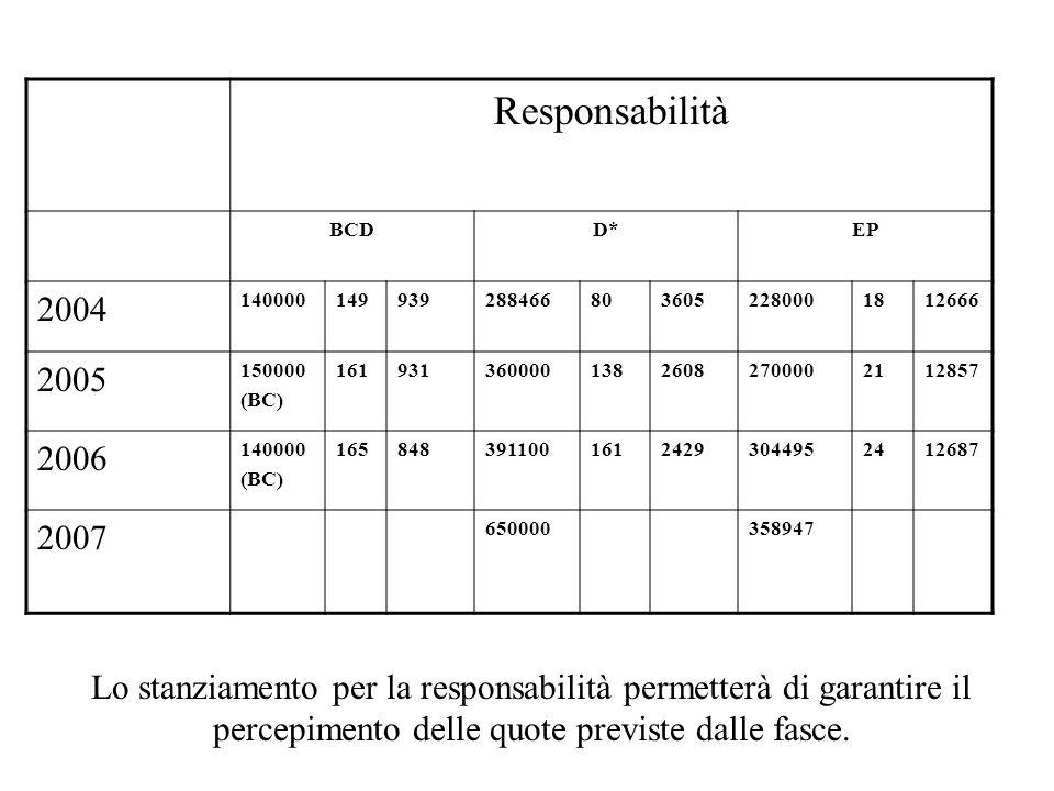Responsabilità BCDD*EP 2004 1400001499392884668036052280001812666 2005 150000 (BC) 16193136000013826082700002112857 2006 140000 (BC) 16584839110016124293044952412687 2007 650000358947 Lo stanziamento per la responsabilità permetterà di garantire il percepimento delle quote previste dalle fasce.