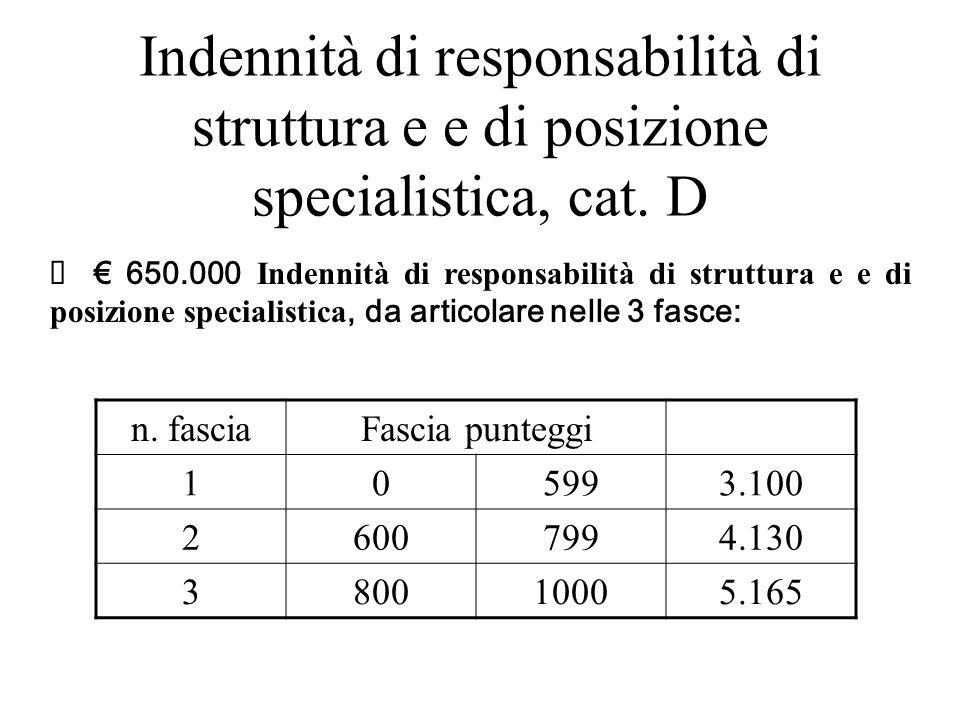 Indennità di responsabilità di struttura e e di posizione specialistica, cat. D 650.000 Indennità di responsabilità di struttura e e di posizione spec