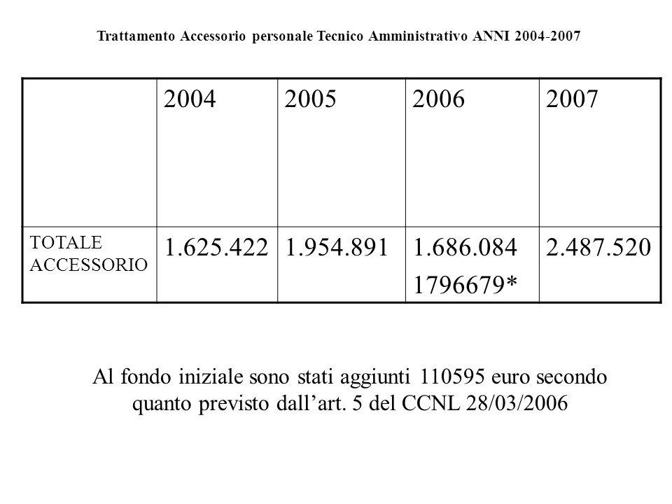 Trattamento Accessorio personale Tecnico Amministrativo ANNI 2004-2007 2004200520062007 TOTALE ACCESSORIO 1.625.4221.954.8911.686.084 1796679* 2.487.5