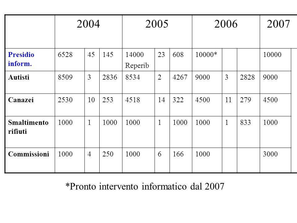 2004200520062007 Presidio inform. 65284514514000 Reperib 2360810000*10000 Autisti8509328368534242679000328289000 Canazei253010253451814322450011279450