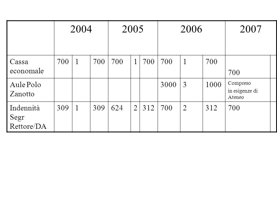 2004200520062007 Cassa economale 7001 1 1 Aule Polo Zanotto 300031000 Compreso in esigenze di Ateneo Indennità Segr Rettore/DA 3091 62423127002312700