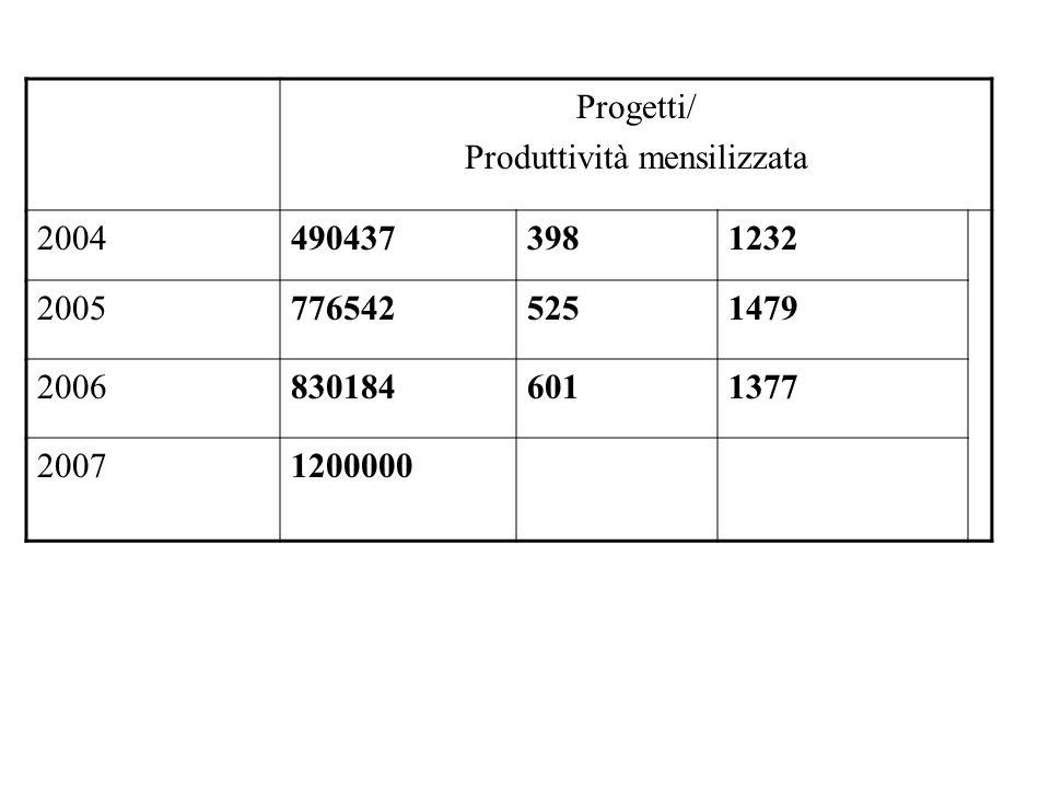 Produttività mensilizzata 1.2000.000 (di cui 70.000 per il personale a tempo determinato), liquidata mensilmente dal 1.1.2007 Lindennità di responsabilità non verrà corrisposta al personale di categoria B,C.