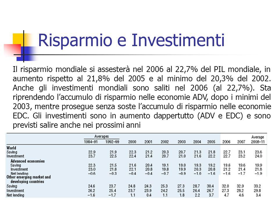 Risparmio e Investimenti Il risparmio mondiale si assesterà nel 2006 al 22,7% del PIL mondiale, in aumento rispetto al 21,8% del 2005 e al minimo del 20,3% del 2002.