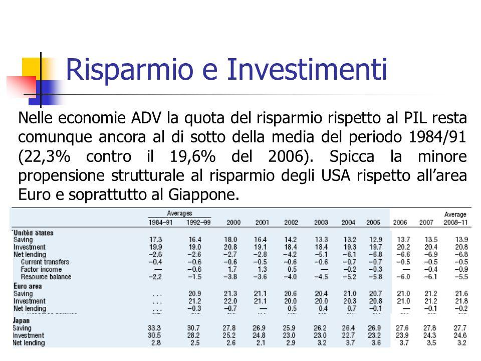 Risparmio e Investimenti Nelle economie ADV la quota del risparmio rispetto al PIL resta comunque ancora al di sotto della media del periodo 1984/91 (22,3% contro il 19,6% del 2006).