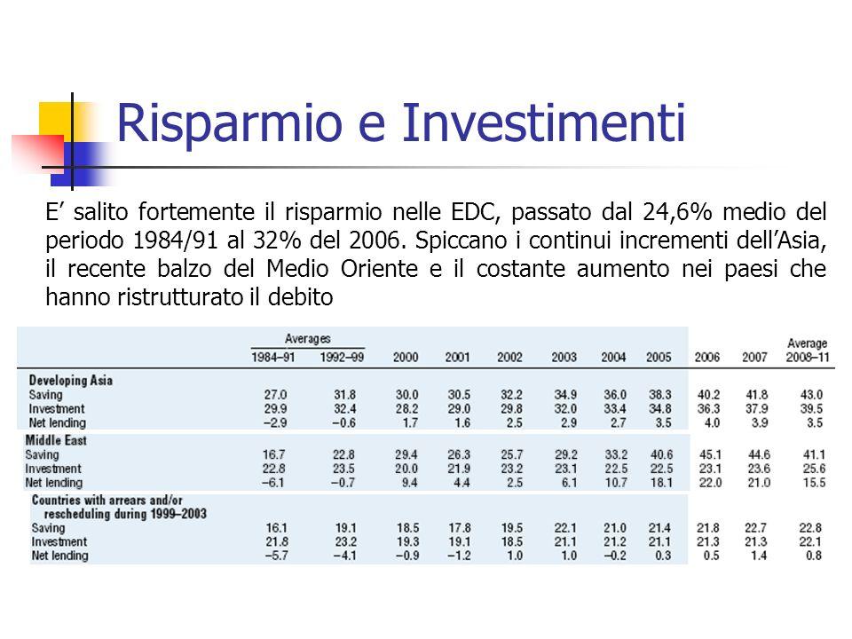 Risparmio e Investimenti E salito fortemente il risparmio nelle EDC, passato dal 24,6% medio del periodo 1984/91 al 32% del 2006.