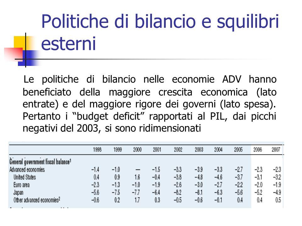 Politiche di bilancio e squilibri esterni Le politiche di bilancio nelle economie ADV hanno beneficiato della maggiore crescita economica (lato entrate) e del maggiore rigore dei governi (lato spesa).