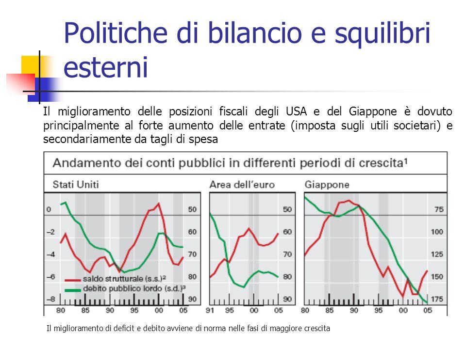 Politiche di bilancio e squilibri esterni Il miglioramento delle posizioni fiscali degli USA e del Giappone è dovuto principalmente al forte aumento delle entrate (imposta sugli utili societari) e secondariamente da tagli di spesa Il miglioramento di deficit e debito avviene di norma nelle fasi di maggiore crescita